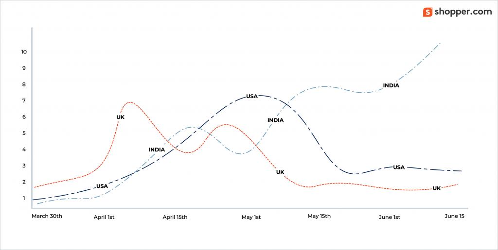 shopping adoption curve