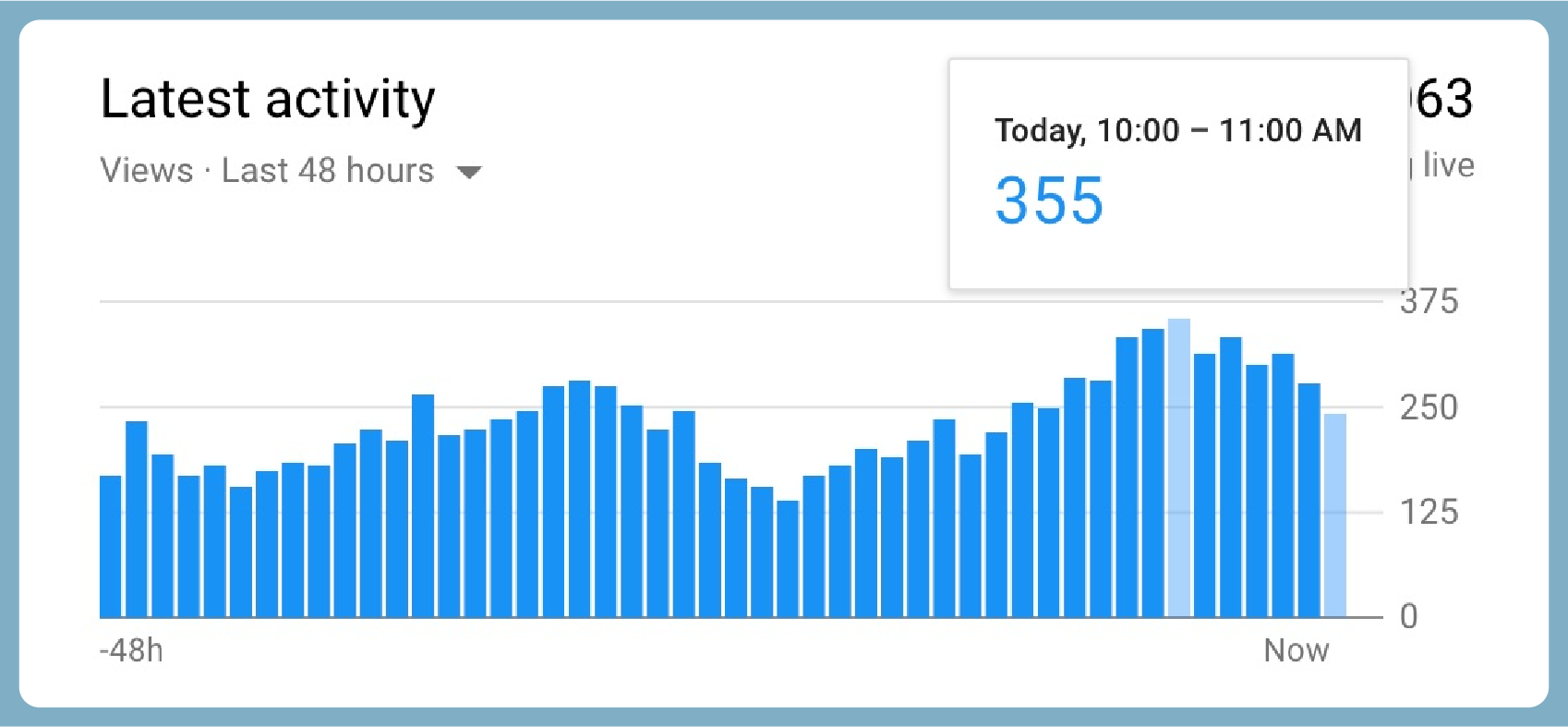 youtube analytics to find the best time