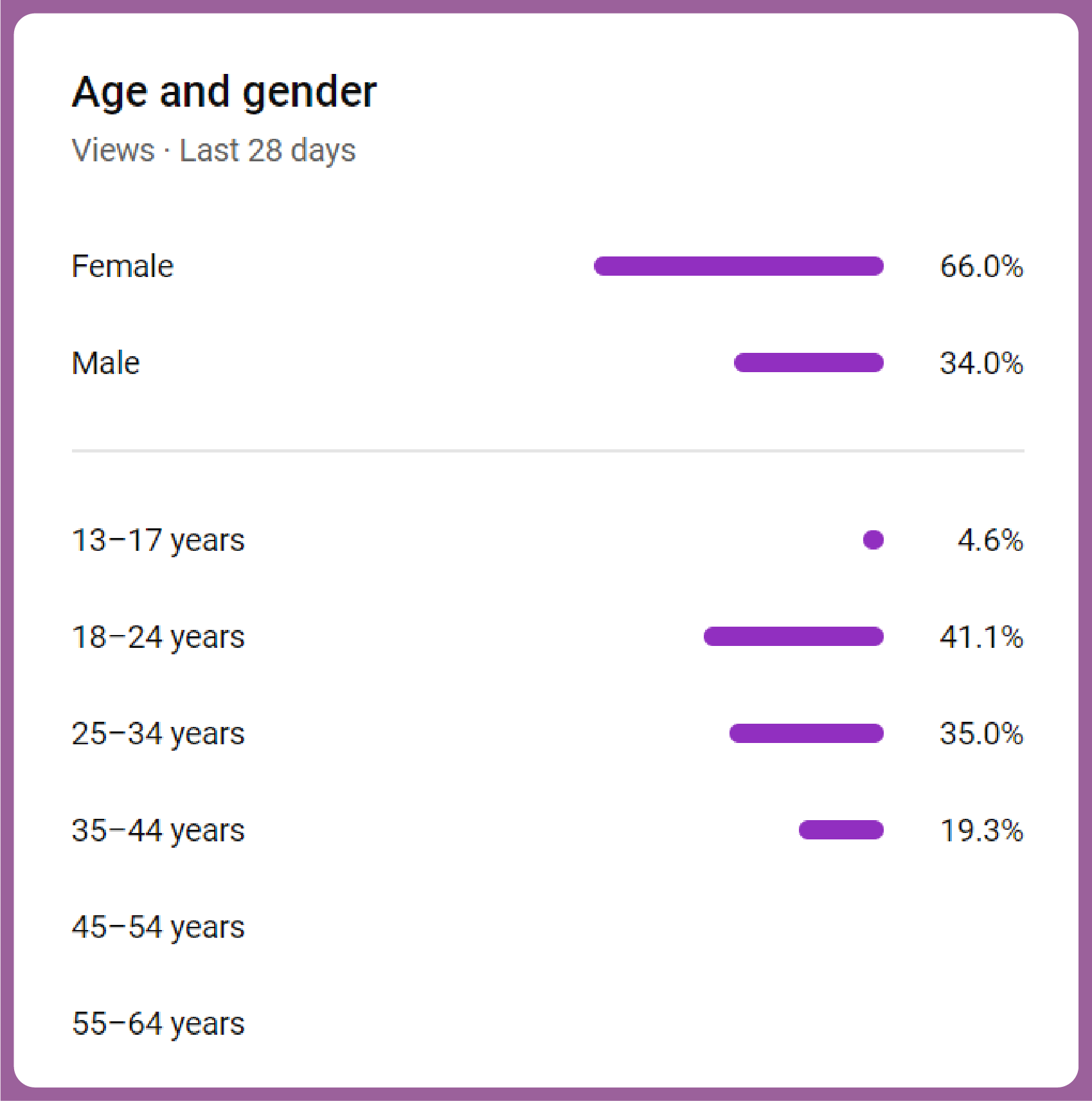 youtube age and gender